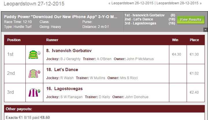 Leopardstown Result